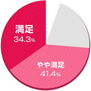 ユーザーの約75%が消臭効果を実感!
