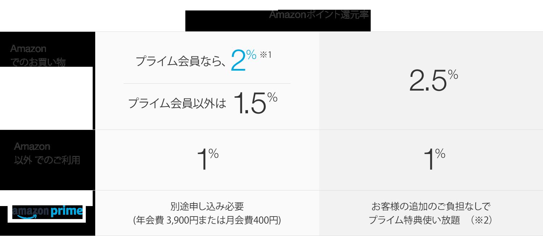 Amazonポイント還元率