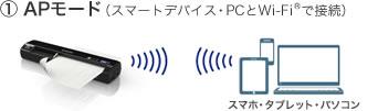 'APモード(スマートデバイス・PCとWi-Fiで接続)'