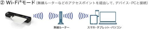 'Wi-Fiモード(無線ルーターなどのアクセスポイントを経由して、デバイス・PCと接続)'