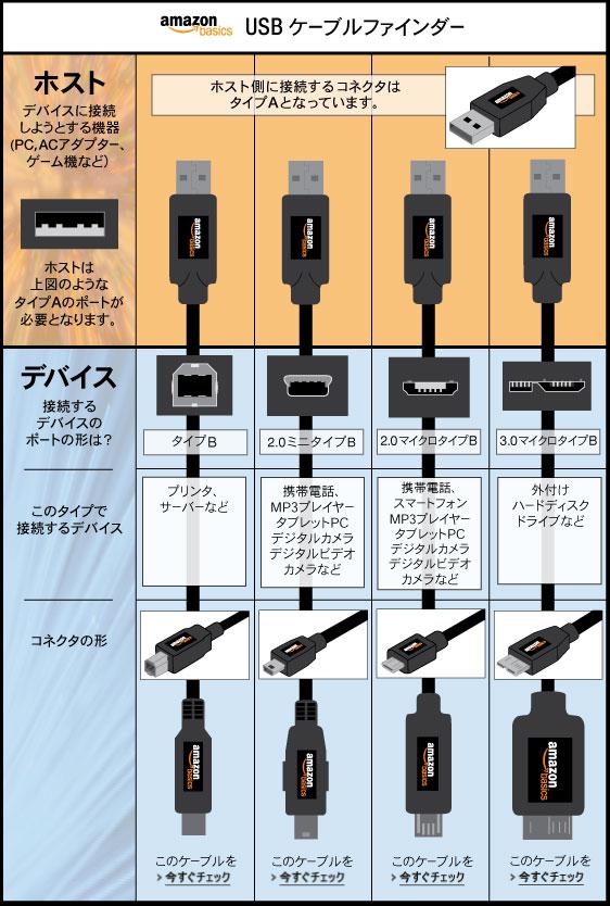 USBケーブルファインダー