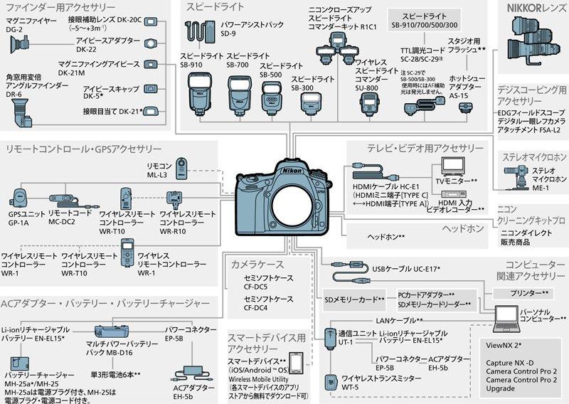 NikonD750アクセサリーチャート