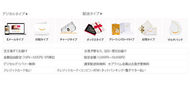 Amazonギフト券 タイプ別に比較