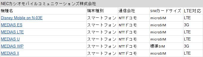 NECカシオモバイルコミュニケーションズ株式会社