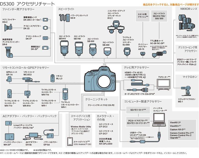 NikonD5300アクセサリーチャート