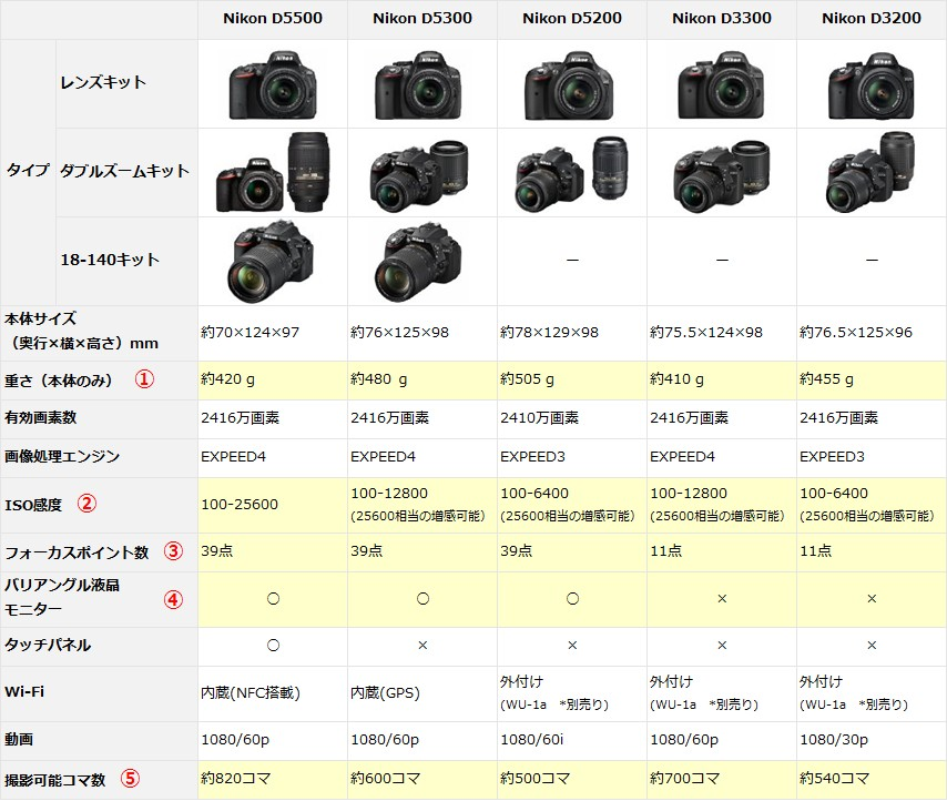 Nikonスペック比較表