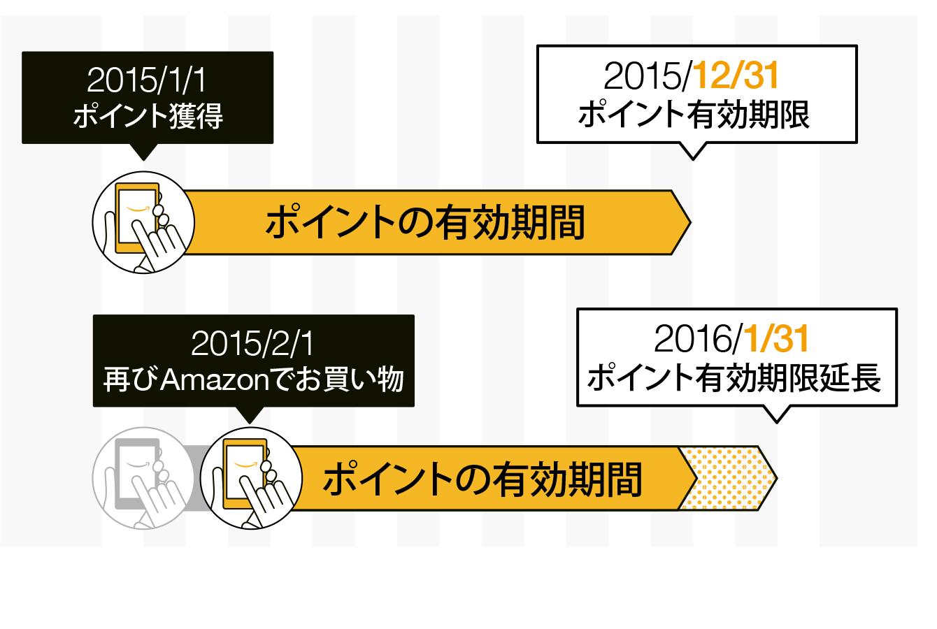 Amazonポイントの有効期限