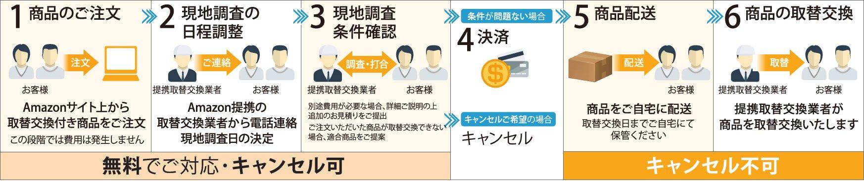 取替交換の流れ【組み合わせトイレ】