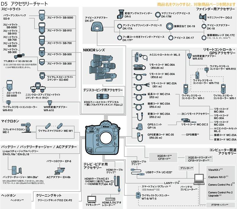 NikonD5アクセサリーチャート