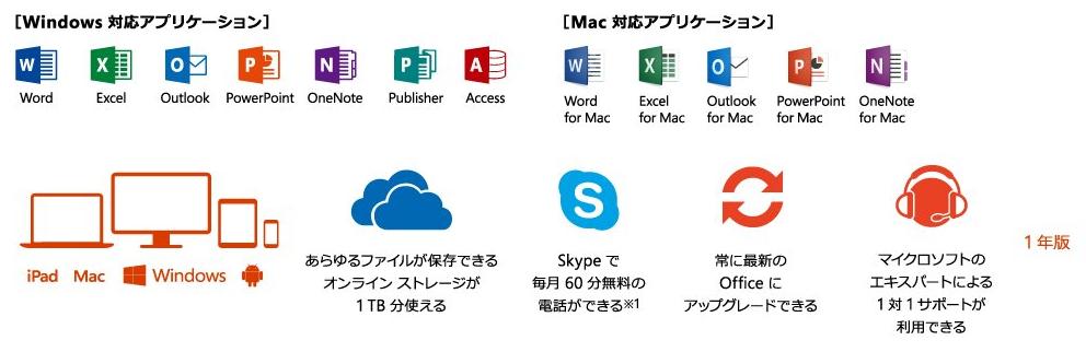 Windows対応アプリケーション、Mac対応アプリケーション一覧