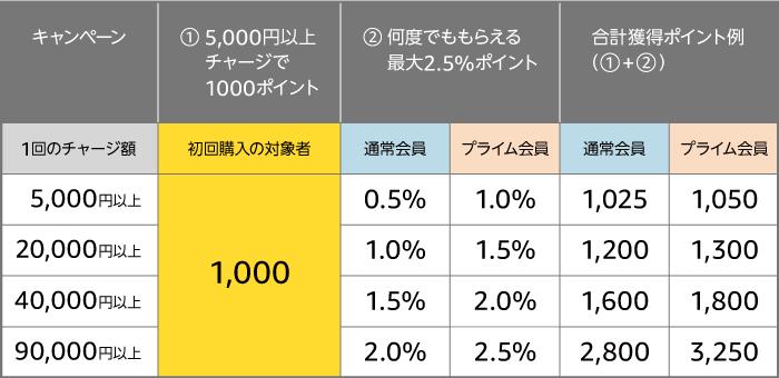 【ポイント儲かる】Amazonで5000円チャージすると1000ポイント!さらに最大2.5%貰える!