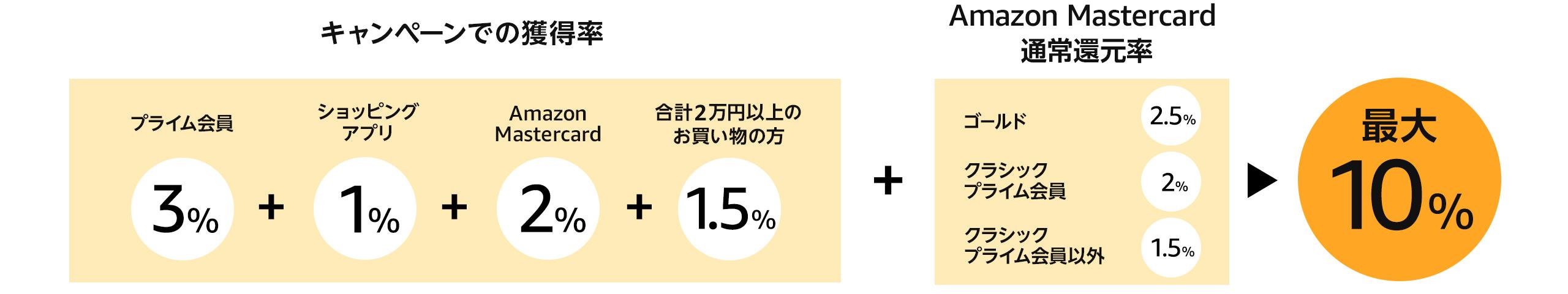 2万円以上のお買い物で1.5%+キャンペーンの獲得率(プライム会員3%+ショッピングアプリ1%+Amazon Mastercard 2%)+Amazon Mastercard通常還元率(ゴールド2.5% クラシックプライム会員2% クラシック会員1.5%)→最大10%(上限5,000ポイント)