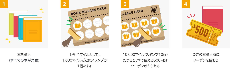 ブックマイレージカードの貯め方、使い方