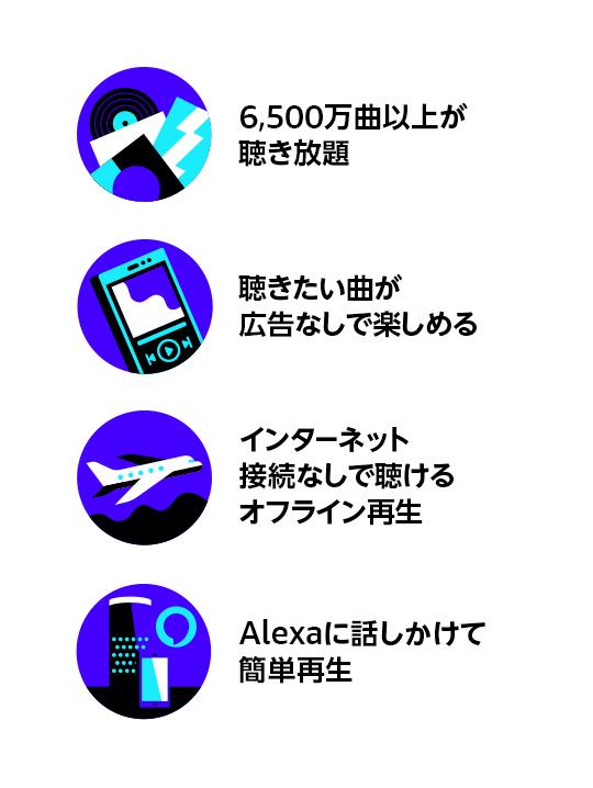6,500万曲以上が聴き放題。聴きたい曲が広告なしで楽しめる。インターネット接続なしで聴けるオフライン再生。Alexaに話しかけて簡単再生。