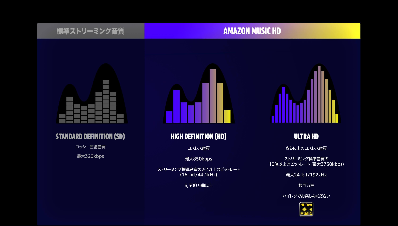 標準ストリーミング音質とAmazon Music HDの違い