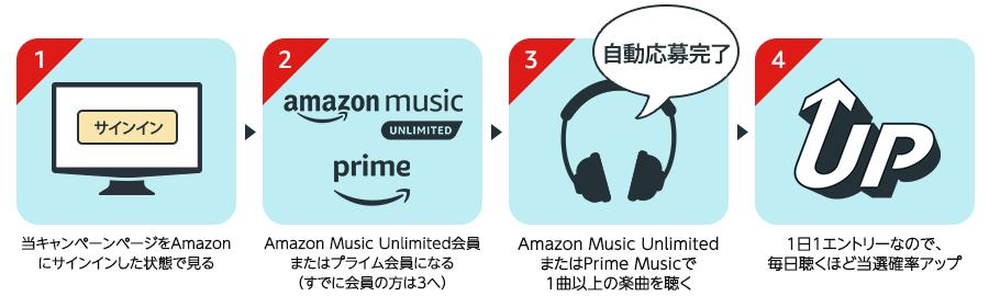アマゾンミュージックアンリミテッド 解約