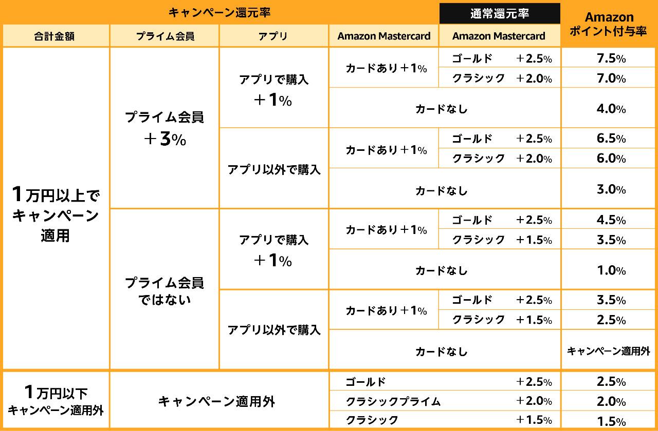 ポイントアップキャンペーン ポイント付与率の計算表(ブラックフライデー2019) @ Amazon.co.jp