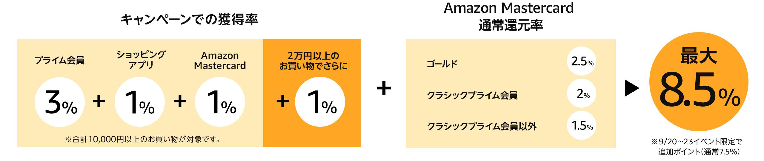 本キャンペーンによるポイント獲得率