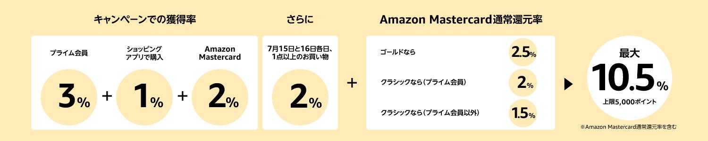 amazonプライムデーポイントアップキャンペーン図