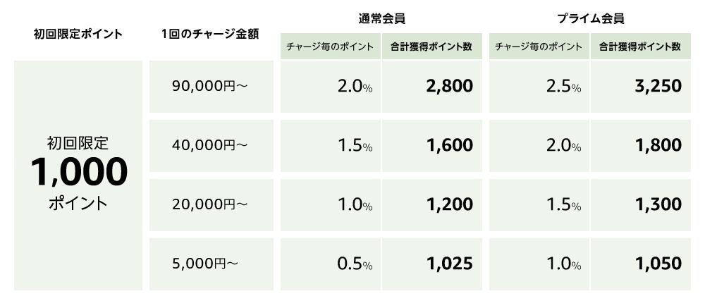 現金チャージで初回限定1000ポイント、チャージ金額に応じて最大2.5%のポイントがチャージするごとにつきます。