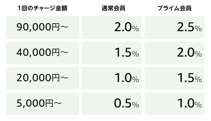 Amazonギフト券で最大2.5%おトク