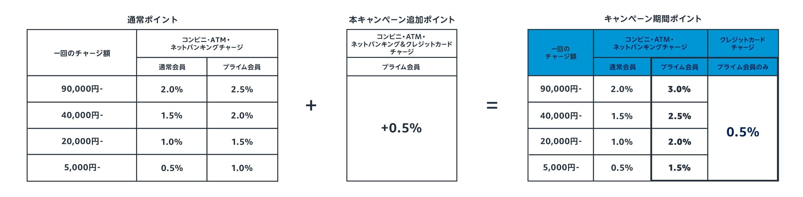 ポイント付与率