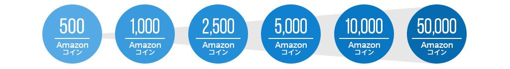 Amazonコインは6種類