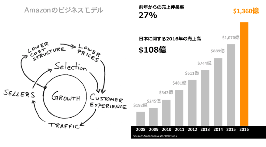 business model&sales growth