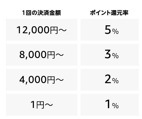 Amazon あと払い(ペイディ)最大5%ポイント還元キャンペーン></p><p><span class=