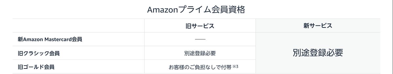 Amazonプライ会員資格