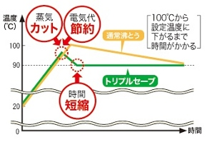 ZOJIRUSHI マイコン沸とう電動ポット CD-XB