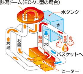 zojirushi コーヒーメーカーEC-VL