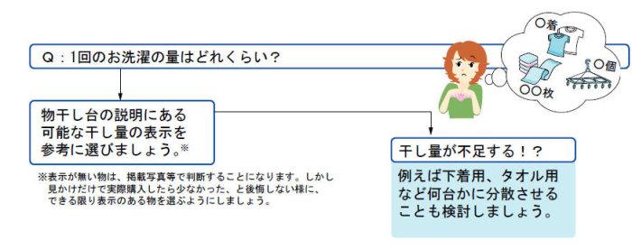 【Step2】洗濯物の量を想定する