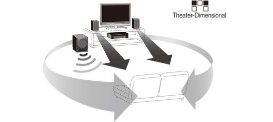 独自のバーチャルサラウンド生成技術Theater-Dimensional