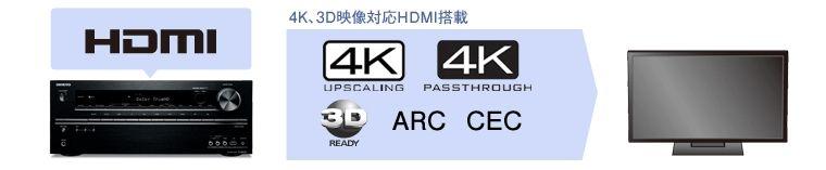 4K映像やCECに対応したHDMI端子