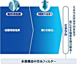 東レ 浄水器 トレビーノ スーパーシリーズ 交換用カートリッジ 【標準タイプ】 2個入り STC-2J