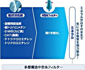 東レ 浄水器 トレビーノ スーパーシリーズ 交換用カートリッジ 【トリハロメタン除去タイプ】 2個入り STC.T2J