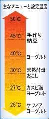 25~50℃温度設定機能