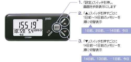1.「設定」スイッチを押し、画面を歩数表示にします 2.「▲」スイッチを押すごとに1日前~14日前のメモリーを順に切替表示 3.「▼」スイッチを押すごとに14日前~1日前のメモリーを順に切替表示