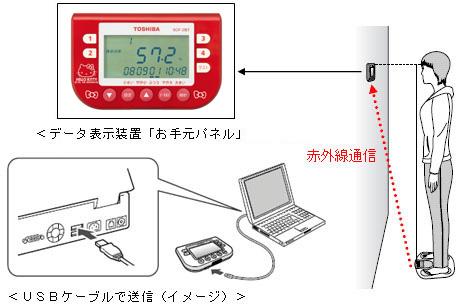 TOSHIBA 体重体組成計(ハローキティ) SCF-21KT