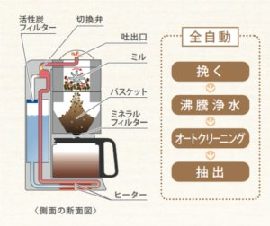 Panasonic 沸騰浄水コーヒーメーカー 容量5カップ ブラック NC-A55P-K