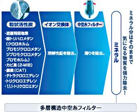東レ 浄水器 トレビーノ カセッティシリーズ 交換用カートリッジ 13項目除去コンパクトサイズ 2個入り MKC.MX2J