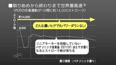 Panasonic ラムダッシュ 黒 ES-LA92-K