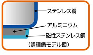 THERMOS 真空保温調理器シャトルシェフ 3.0L ステンレスブラック KBA-3001 SBK