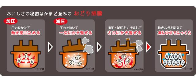 加圧=圧力をかけて熱を閉じ込める/減圧=圧力を抜いて一気にかき混ぜる/加圧・減圧を繰り返してさらにかき混ぜる/炊きムラを抑えて真ん中までふっくら