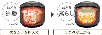 「おどり吸水」水を効率よく吸収。吸水時に加圧・減圧することで、温度ムラを抑え、一気にお米の芯まで吸水。/「おどり沸騰」炊きムラを抑える。加圧した後、一気に減圧することで、釜底から米粒を舞い上げ、お米のうまみを引き出します。/「おどり蒸らし」うまみが広がる。蒸らし段階で、加圧・減圧してご飯1粒1粒にうまみ成分(おねば)をコーティングします。