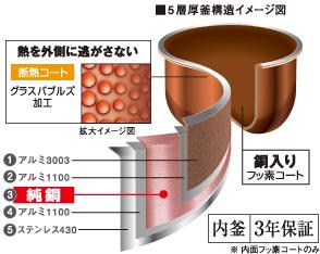 銅コート5層厚釜イメージ