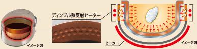 ディンプル熱反射ヒーターイメージ図