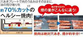 穴あきプレートで肉のうまみはそのままに、油の飛び散りを約70%カットのヘルシー焼肉