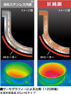 熱伝導比較図